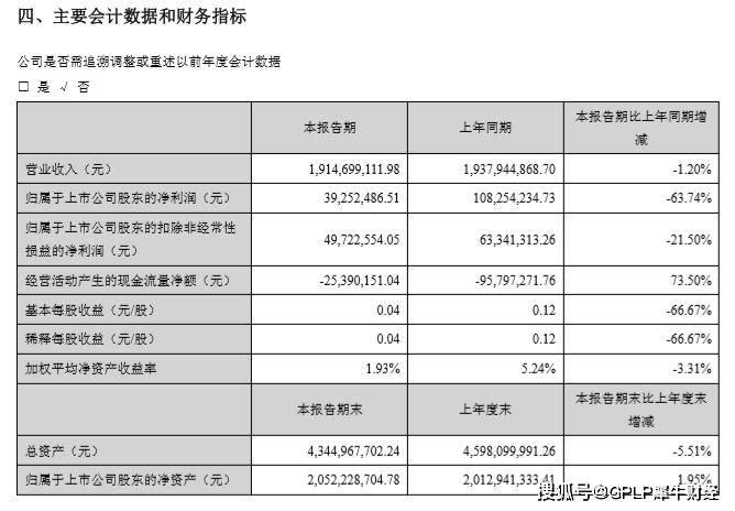 来源 万润科技上半年净利降超六成 境外业务营收降32.7%