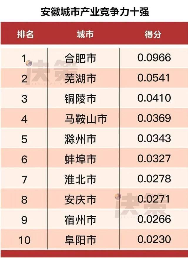 枞阳县人均gdp是多少_2020年一季度安徽铜陵市各区县人均GDP最新数据,枞阳推算较高