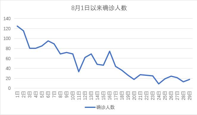 香港连续27日确诊病例少于百人,普及社区检测首日超22万人登记