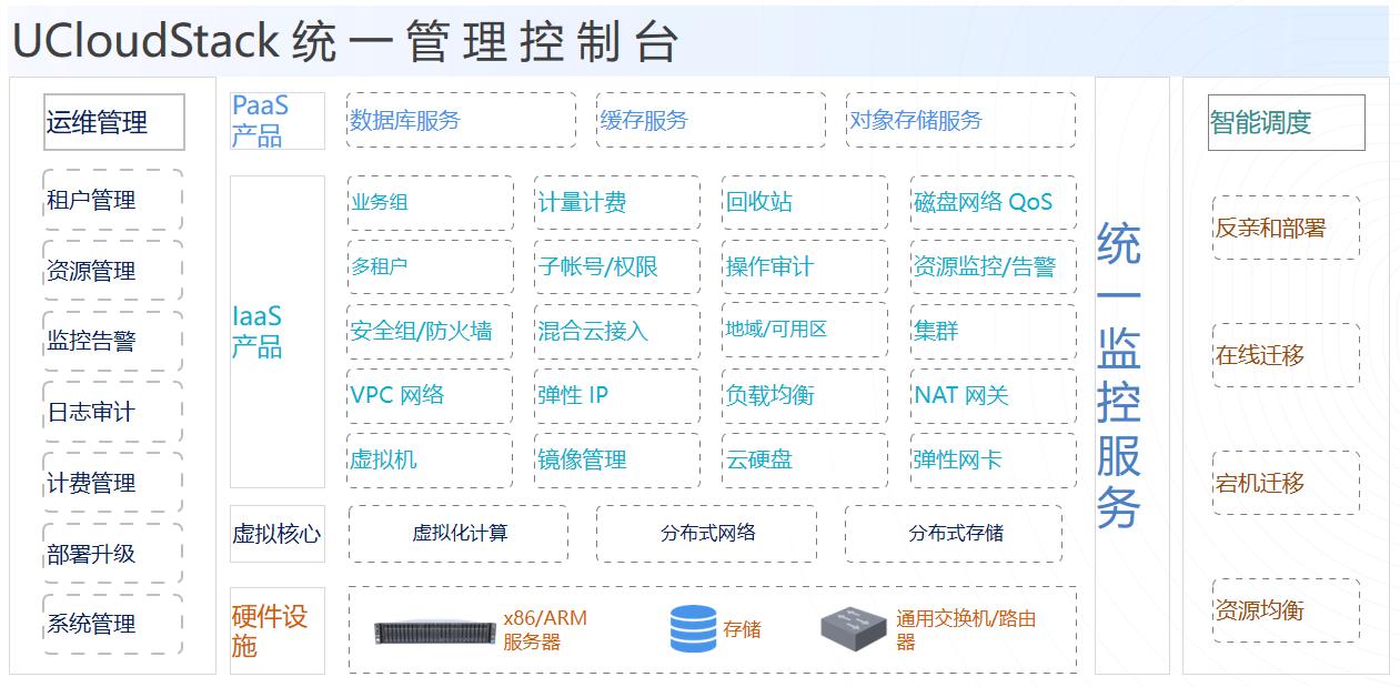 UCloud优刻得正式推出信创版私有云,为底层安全加码
