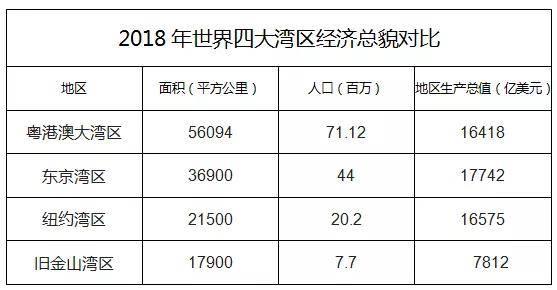 2018年大湾区经济总量是_粤港澳大湾区图片