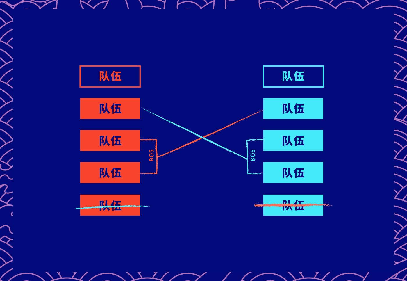 S10赛制变动:队伍缩减为22支 LCK3号种子直升小组赛