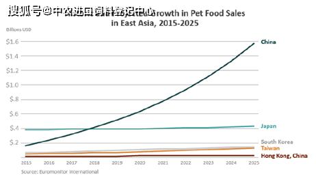 美国宠物食品在东亚市场未来如何?