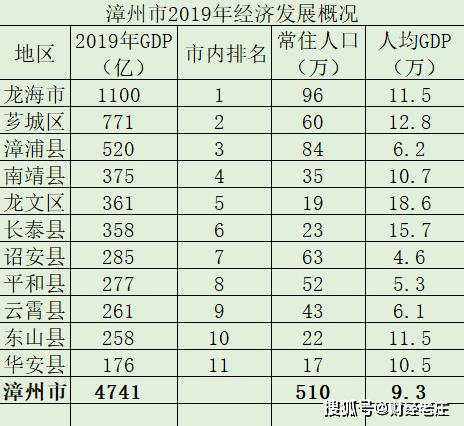 1950年南宁经济总量多少_南宁经济
