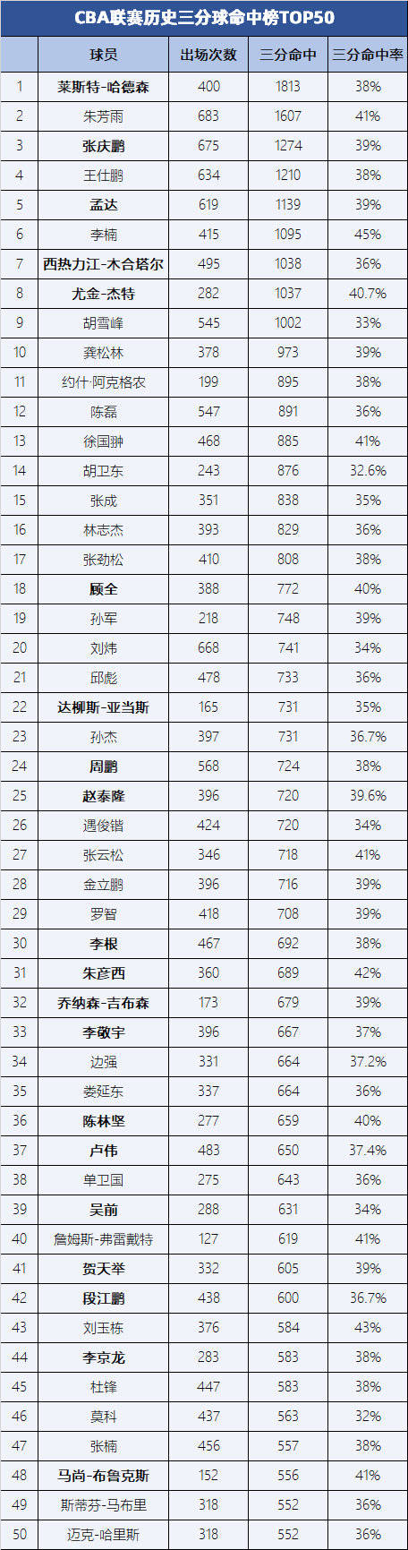 CBA历史三分球命中榜:哈德森领跑 朱芳雨为本土之首