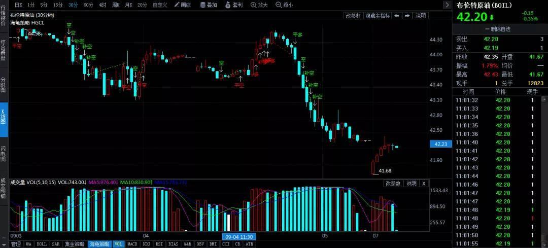 油价调整:好消息,开局即大跌,油价要降