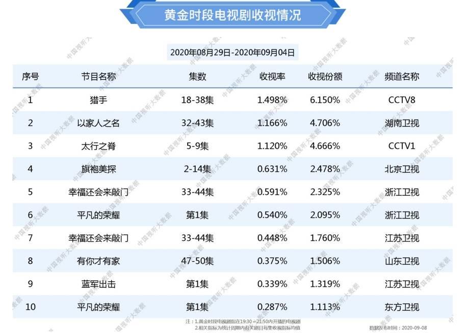 """ror体育"" 总局最新收视结果 东方卫视终于上榜 但尚且不如江苏卫视(图1)"