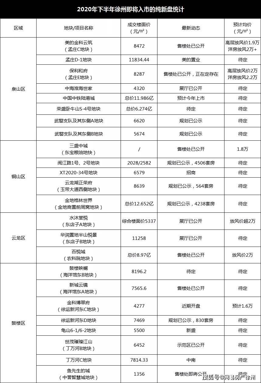 3.3万/㎡!2.6万/㎡!2.3万/㎡!徐州各区最高成交价曝光!