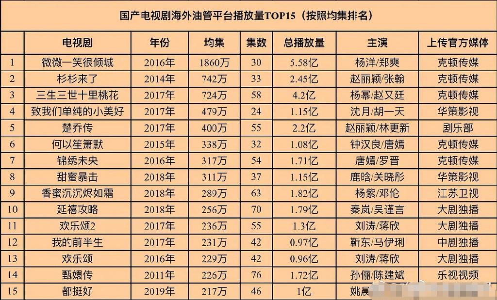 国产剧海外排名出炉,杨洋和郑爽夺冠,刘诗诗和朱一龙无缘榜单插图