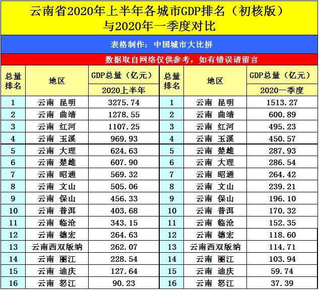 云南各县gdp排名2020_云南2020各市gdp