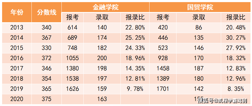 2021外经贸金融专硕考研招生人数已公布!_方向