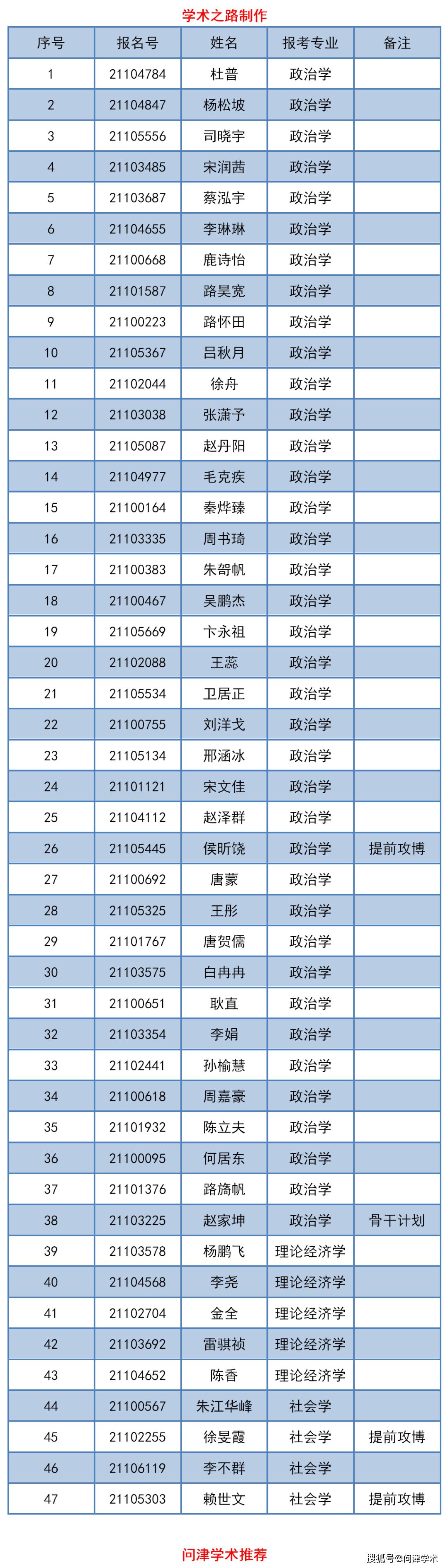 清华大学社会科学院2021年度调研开放博士