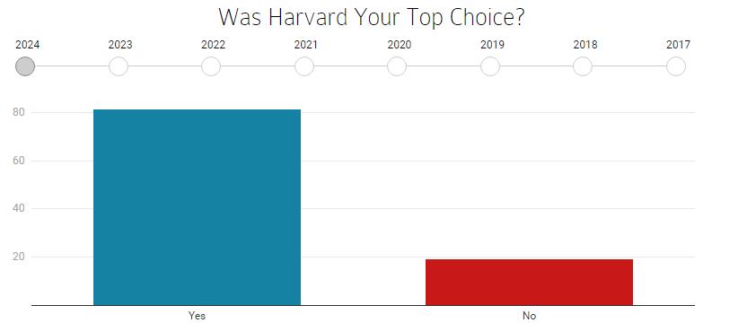 """2024届哈佛新生背景调查出炉:亚裔学生激增!录取""""男女有别""""是真的!"""
