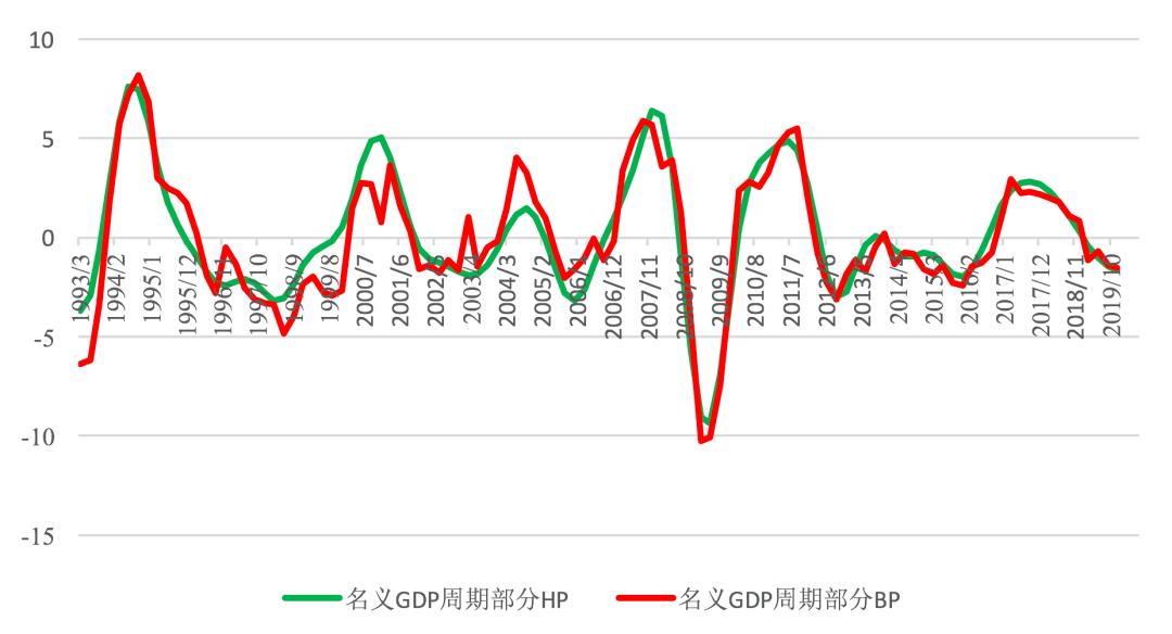 """中国经济之谜:周期""""消失""""了吗?"""