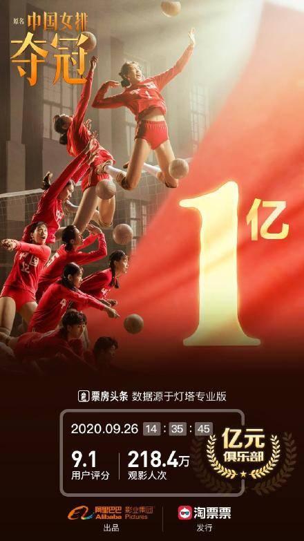 陈可辛《夺冠》上映第2天票房破亿 观影人次达218.4万