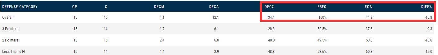 都错了?场均22.6分,掷中率54.9%,他才是