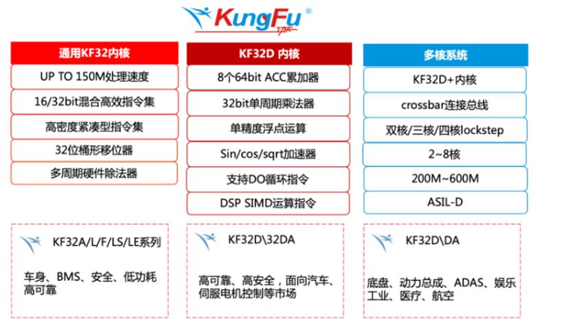原创            国产KungFu内核车规&工控芯片领军企业「芯旺微电子」获亿元首轮融资