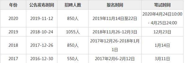 博亚体育app下载官网  2021年云南农村信用社笔试考试时间?(图1)