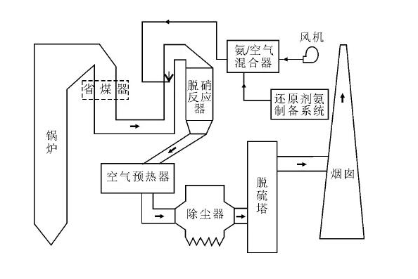火力发电厂锅炉设备腐蚀与防腐解决方案