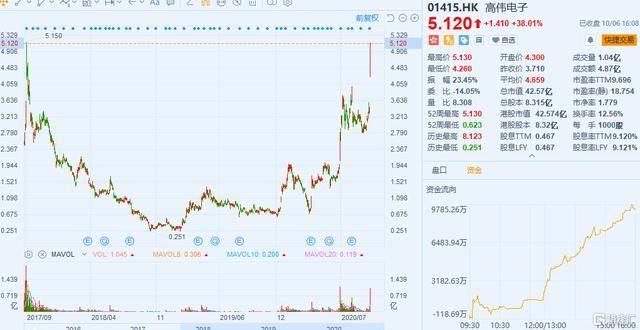 高伟电子股价大涨38%,4个月暴涨近160%