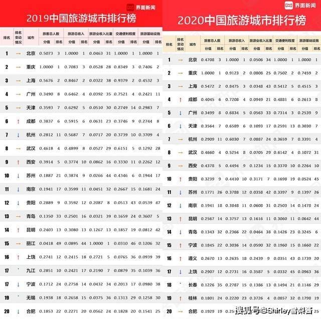 2020中国旅游大都市榜单:前三名稳定 前十名唯一的二线将成为亮点