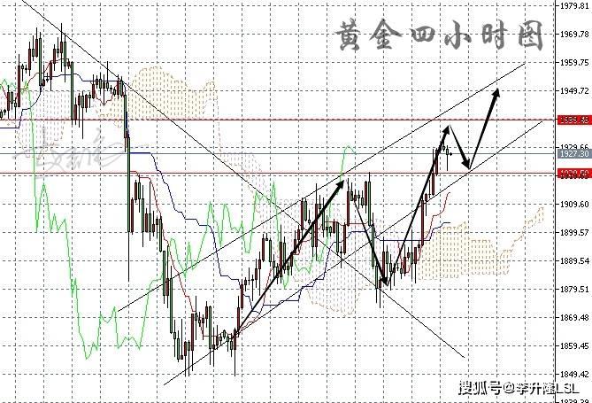 10月13日上午李圣龙对黄金和原油走势的分析 黄金区间波动如何捕捉利润?