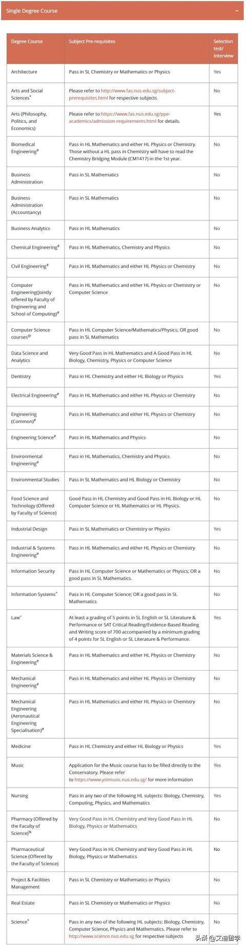 IB申请新加坡无路可走?国立大学要达到什么要求?