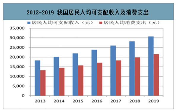 局气人均消费_中国人均水果消费支出