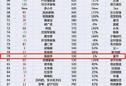 """恒达注册""""唐僧""""妻子身价530亿 成百富榜年纪最大上榜富豪 (图1)"""