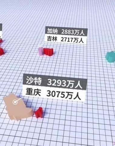 中国各省人口vs全球各国人口,东北堪比半个地球
