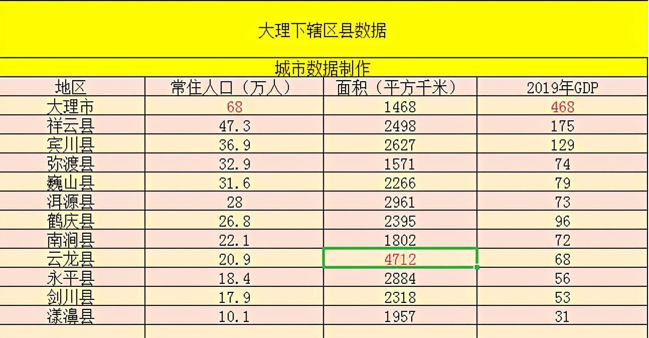 云南经济总量是多少_云南有多少个市