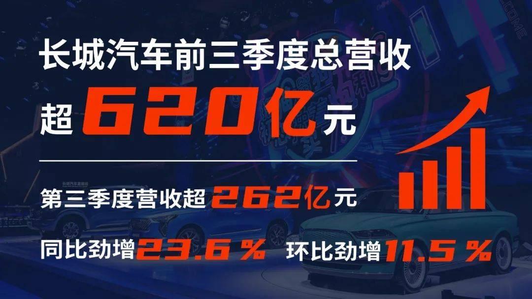长城汽车前三季度营收超620亿元 市值破2000亿