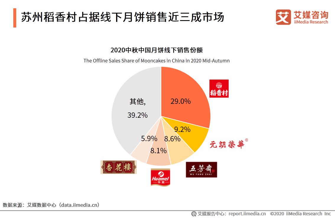 中秋月饼销量排行榜出来了,第一名不是北京稻香村,而是苏州稻香