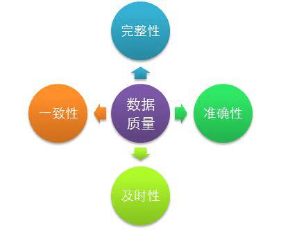 企业实现大数据分析效果关键的五个要素是什么?
