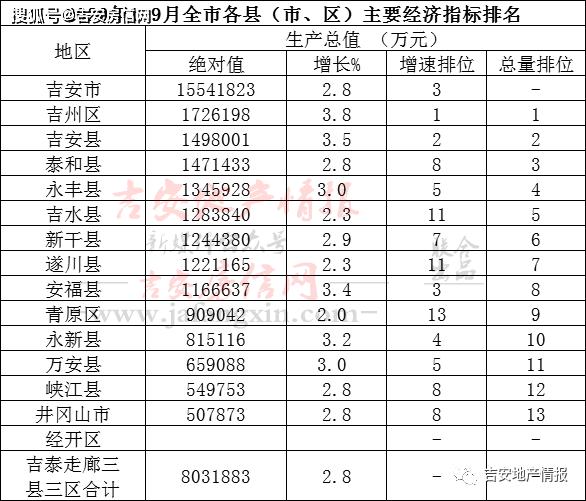 江西安福县经济总量_安福县地图
