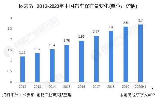 中国汽车召回_2020年我国汽车市场现状和发展趋势分析 乘用车持续走弱,商用车 ...