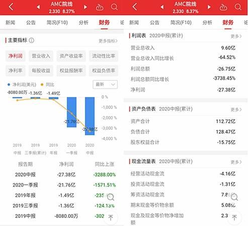 恒达首页王健林影院生意全球受挫:国内万达前三季巨亏20亿,美国AMC现金流告急 (图4)