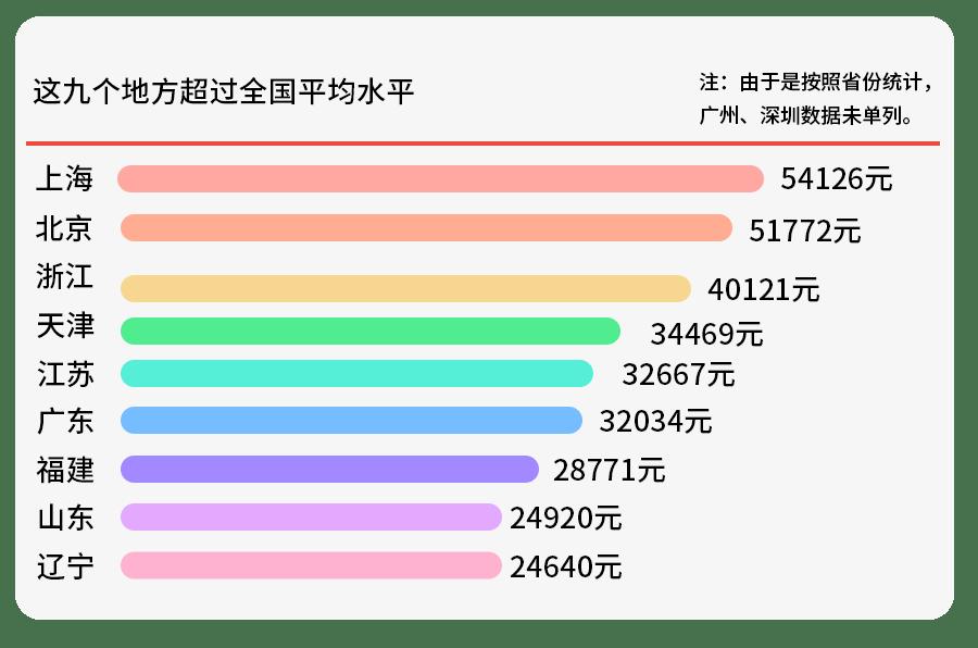历年人均收入_中国历年人均收入表