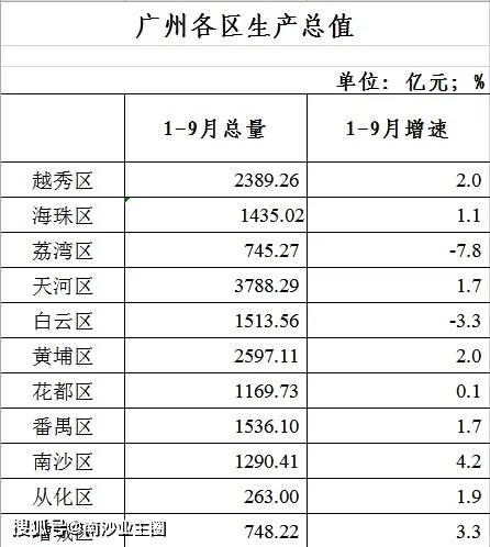 南沙区gdp2021各镇排名_广州各区一季度GDP数据出炉,南沙排第几