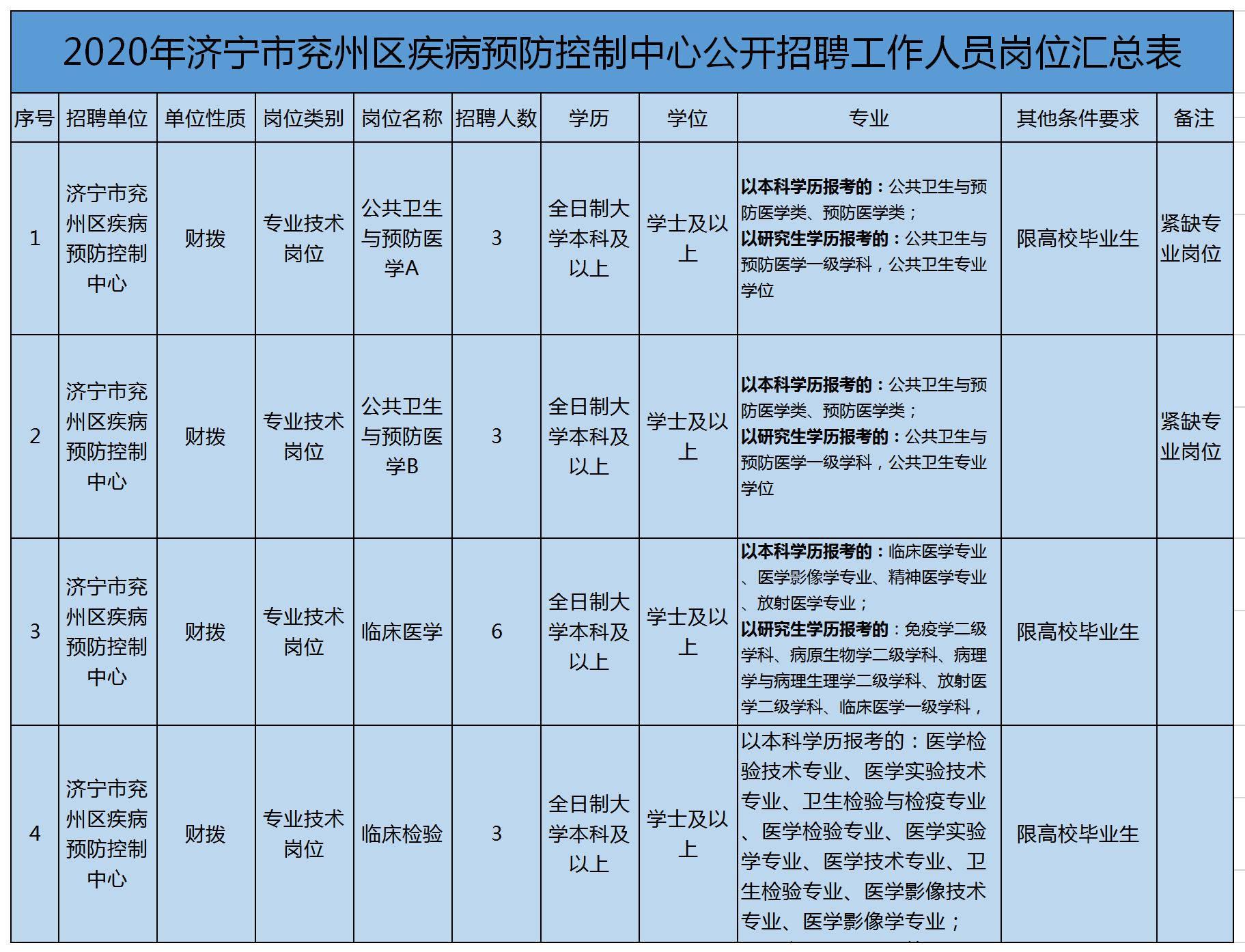 2020年济宁市兖州区疾病预防控制中心招聘工作人员15人