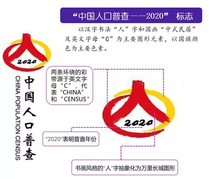 2020昆明第七次人口普查数据_第七次人口普查数据(3)