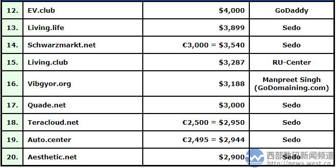 新顶级域名 E.company 大五位数美元交易,约合人民币16.6万元