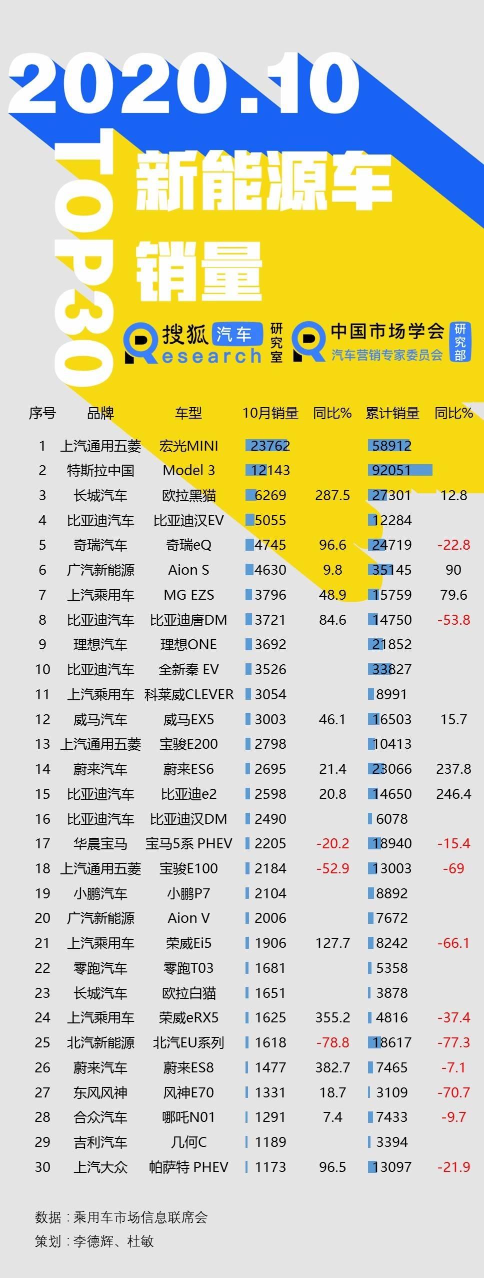 原创 10月新能源批发销量Top30:整体增幅超100% 比亚迪汉EV跻身前五(图6)