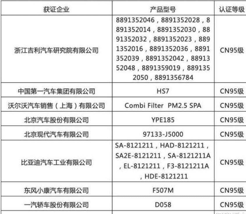 原来这9家车企获得了第一批CN95认证,只有北京现代是合资,吉利是001号!