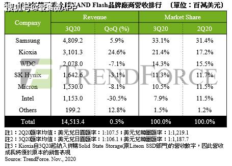 [2020年第三季 NAND Flash营收仅微幅增长0.3%]