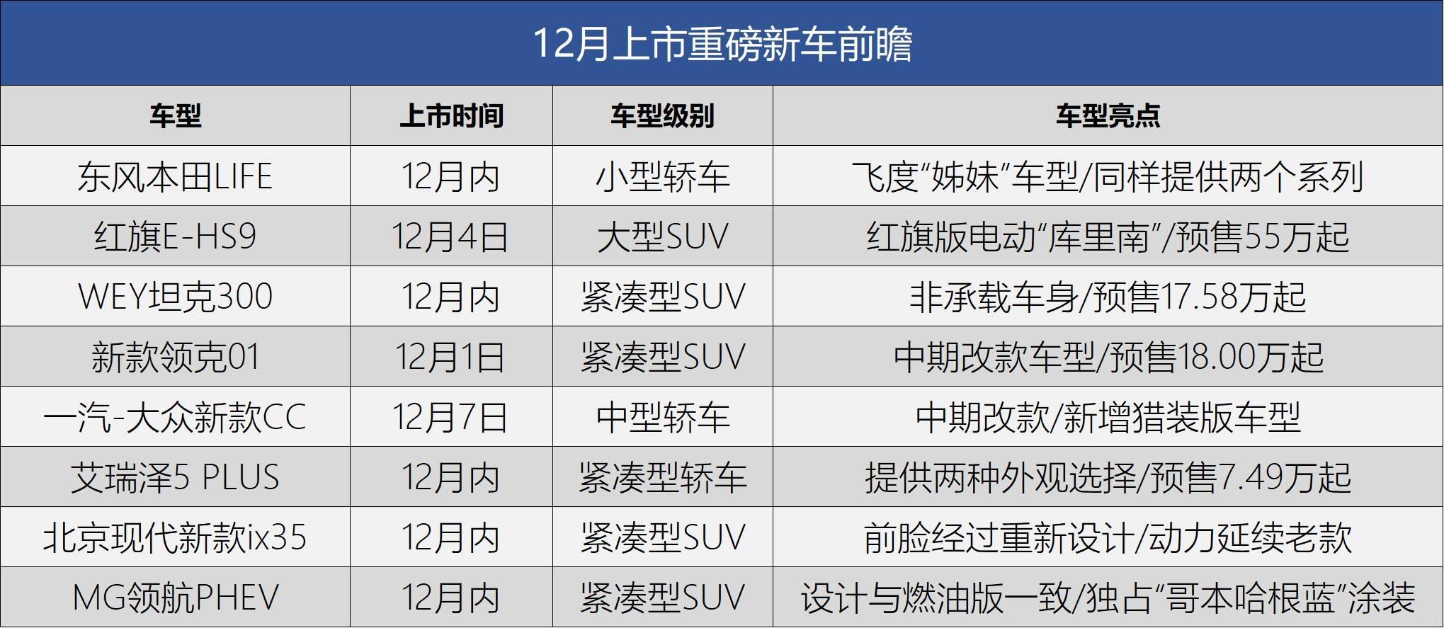 东风本田LIFE/红旗E-HS9等 12月这些重磅新车即将上市
