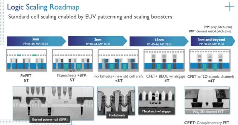 ASML已经完成1纳米光刻机设计:将首先供货台积电和三星、单价突破新高