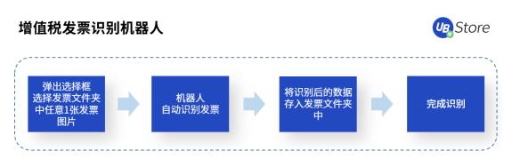 """【UB Store破解发票处理难点,""""发票RPA""""5大应用场景解析 】图3"""