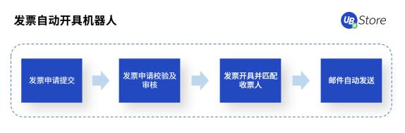 """UB_Store破解发票处理难点,""""发票RPA""""5大应用场景解析"""