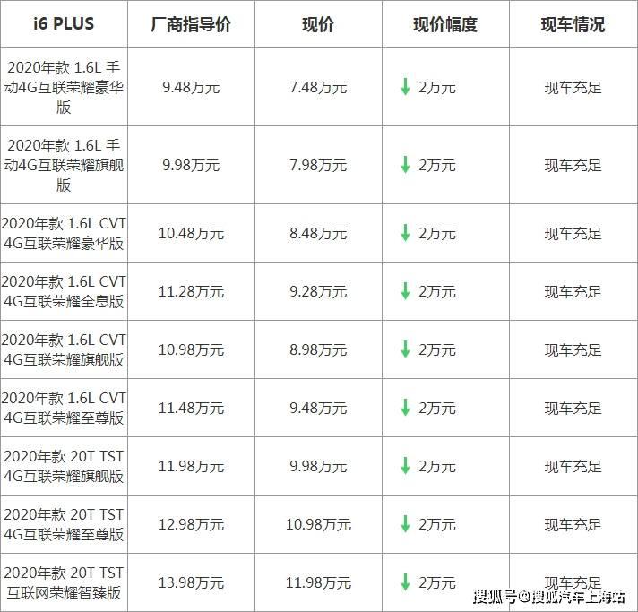 【上海】荣威i6 PLUS最高优惠2万元